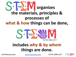 STEM organizes the materials, principles & process of what & how things can be done, STEAM includes why & by whom things are done.