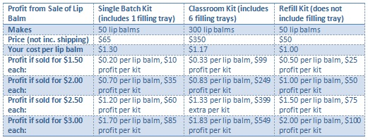 Lip Balm Kit Profit Table